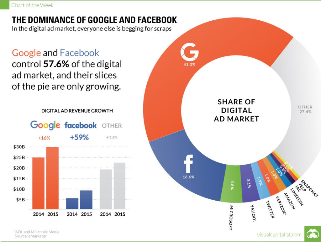 Dominance of google and Facebook