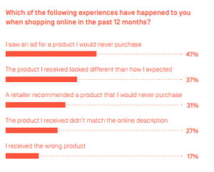 Experiences happened to you while online shopping