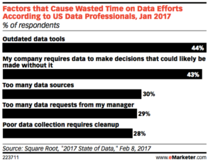 Factors that cause wasted time on data efforts