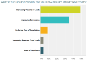 Highest priority for your dealership's marketing efforts