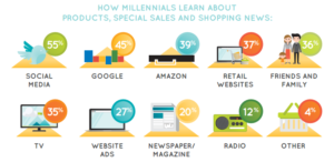 How millennials learn about sales and shopping news