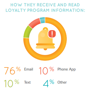 How they receive and read loyalty program information