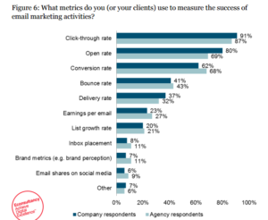 Measure success of email marketing activities