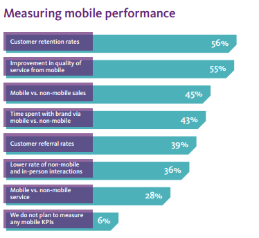 Measuring mobile performance