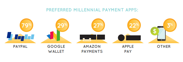 Preferred millennial payment apps