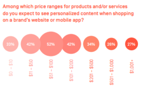 Price ranges for products to see personalized content