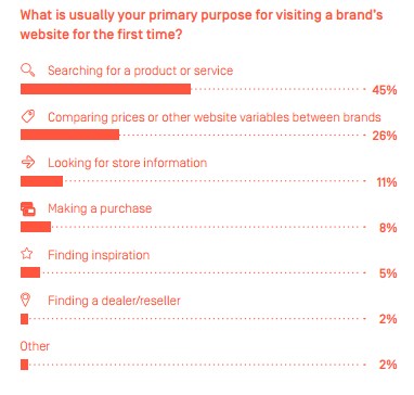 Purpose for visiting brand's website