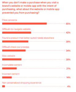 Reasons to prevent from purchasing website or mobile