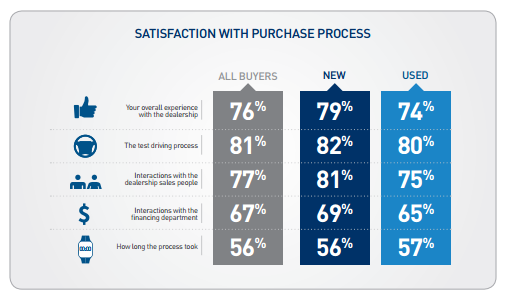 Satisfaction with purchase process