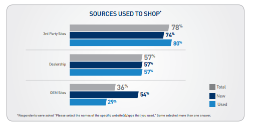 Sources used to shop