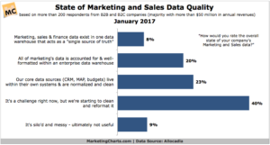State of marketing and sales data quality