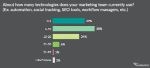 Technologies marketing team uses