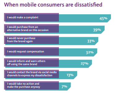 When mobile consumers are dissatisfied