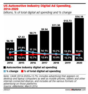 US Automotive industry digital ad spending