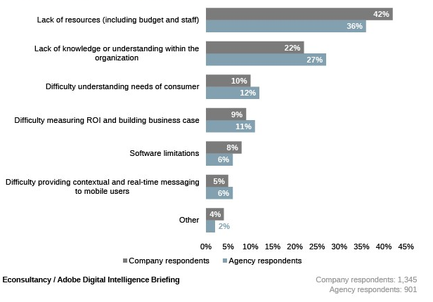 Main barriers to optimizing mobile strategies