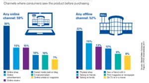 Consumers Shopping Channels