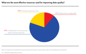 Data Quality Resources