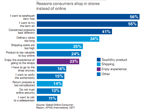 Reasons Consumers Shop Instore