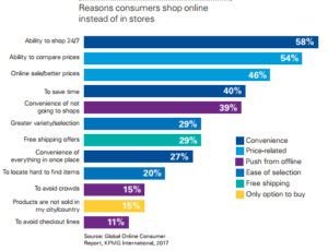 Reasons Consumers Shop Online