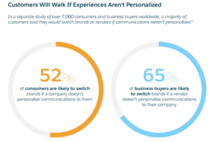 Consumers Negative Experience