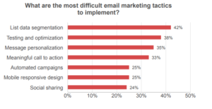 Email Marketing Tactics Difficult