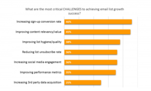 Email Marketing Challenges 2018