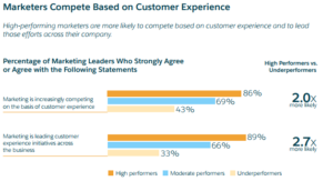 Marketers Compete Customer Experience