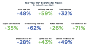 new mover searches