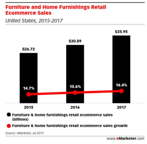 Furniture eCommerce Sales