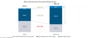 web influenced furniture sales