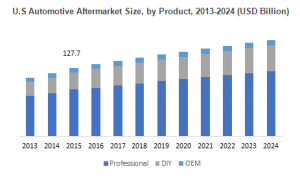 aftermarket industry growth