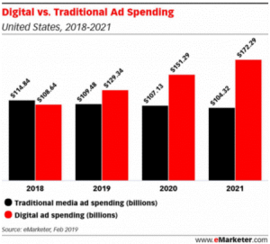 Digital Traditional Ad Spending
