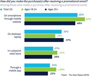Mobile Marketing Purchases