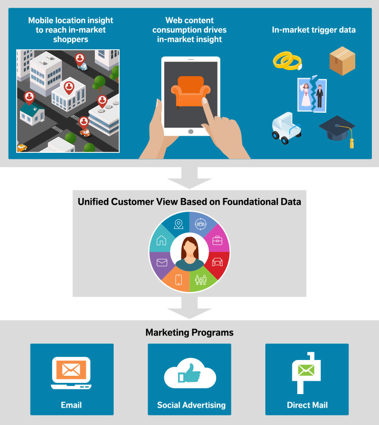 Omnichannel Marketing Data Solutions