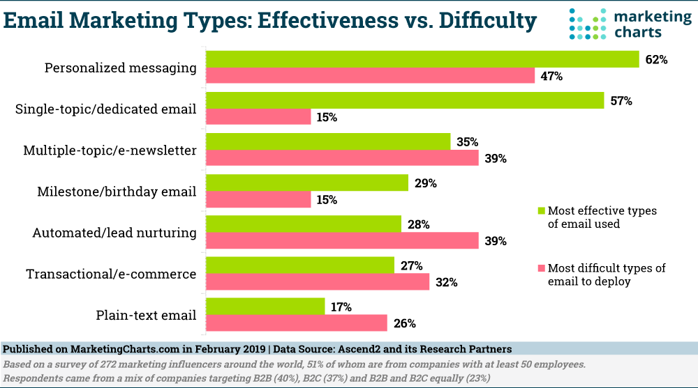 email marketing effectiveness 2019