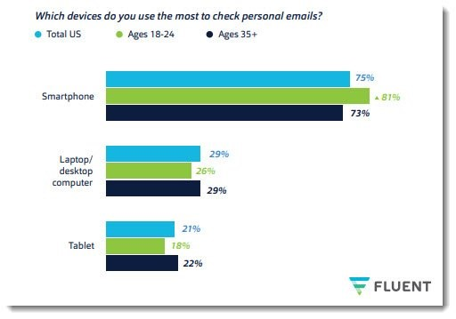 smartphones check email