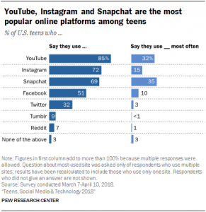 social platforms popularity 2019