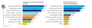 Email Personalization Categories