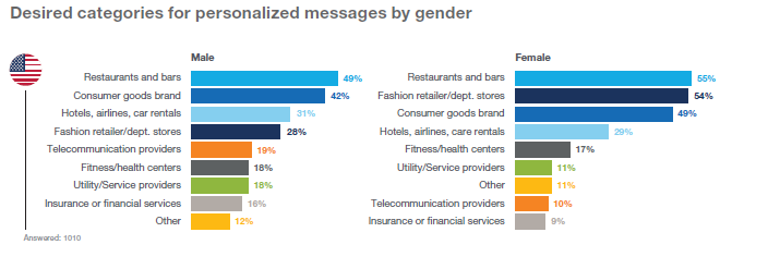 Email Personalization Categories Gender
