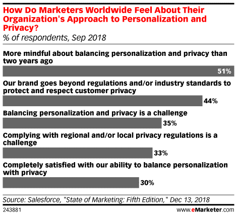 Marketers Personalization