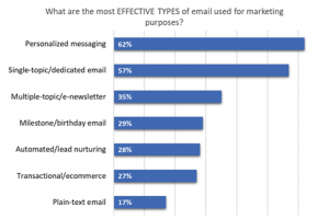 Most Effective Email Types 2019