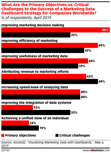 Objectives Challenges Marketing Dashboards 2019