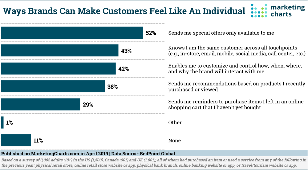 Personalized Customer Experiences 2019
