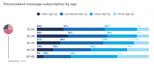 Personalized Messaging Age
