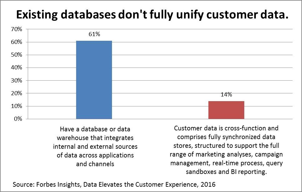 databases unify customer data