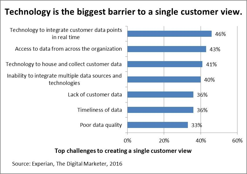 technology single customer view