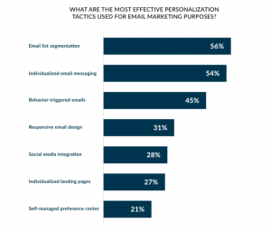 Email Marketing Personalization