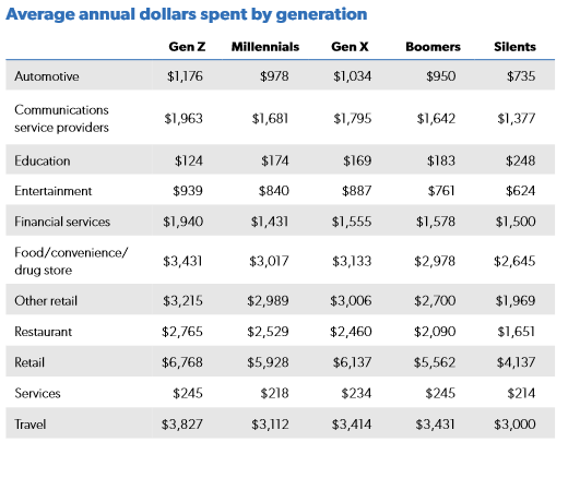 Millennial Spending Habits Vs. Other Generations