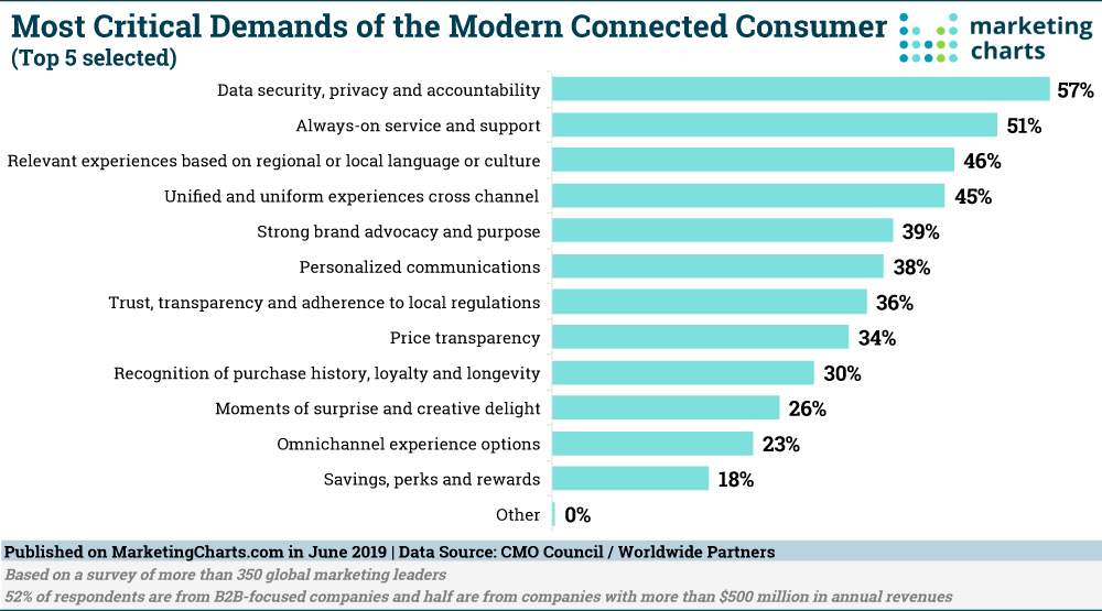 Demands of Connected Consumers 2019