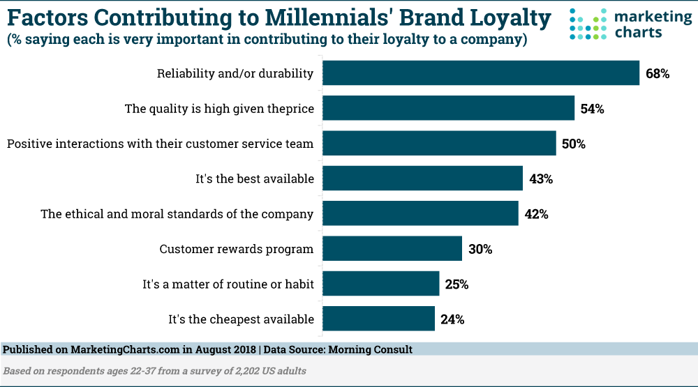 Millennials Brand Loyalty